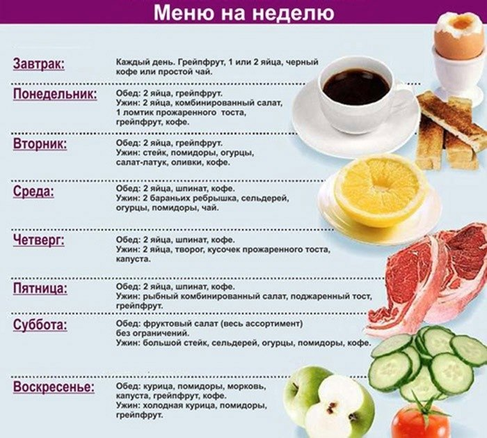 меню жиросжигающей диеты для похудения